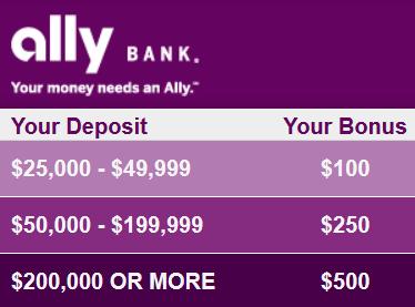 Ally Bank $500 IRA Bonus