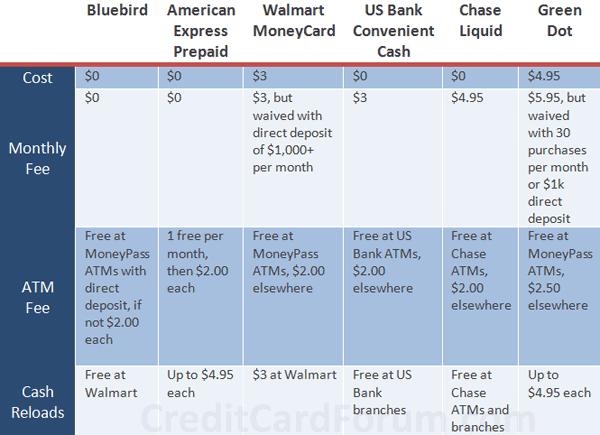 walmart-bluebird-fees