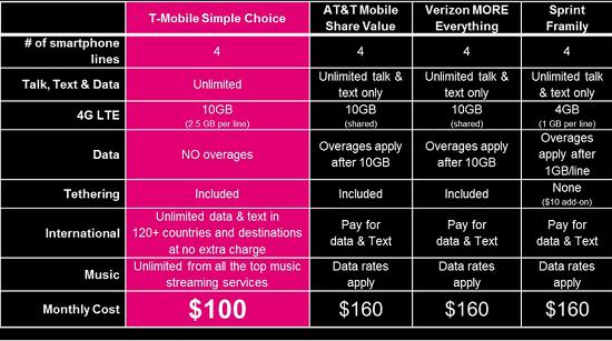 Tmobile $100 Plan Chart