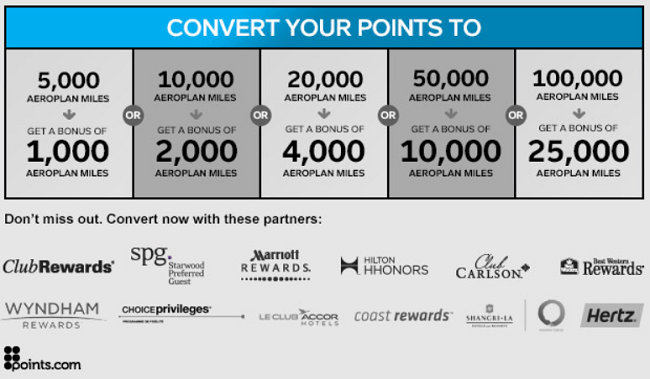 AeroPlan 25 Percent Bonus Transfer