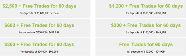 Etrade $2500 Promo