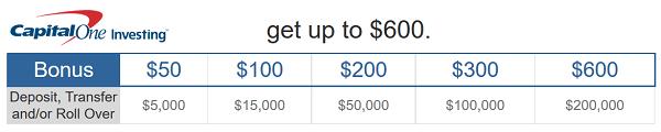 Capital One Investing Referral Bonus