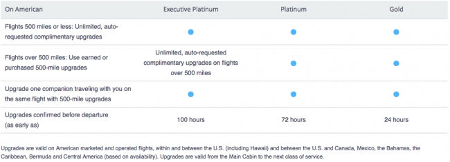 American Airlines AAdvantage Promotion: Fast Track To Elite