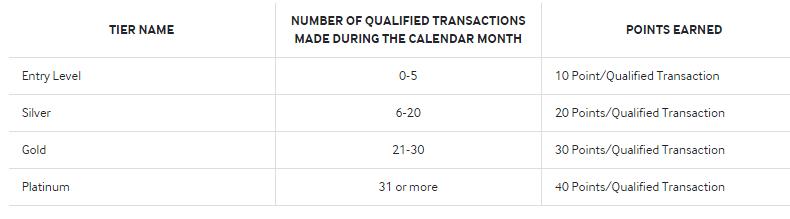 samsung-pay-rewards-tiers