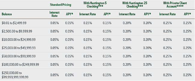 Huntington Relationship Savings Rate