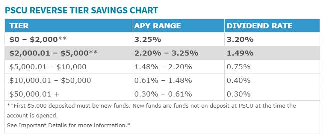 PSCU Reverse Tier Savings Chart