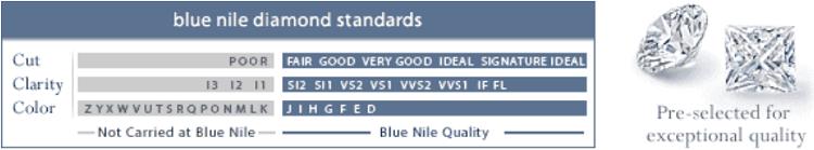 blue nile diamonds promotions � best price for diamond