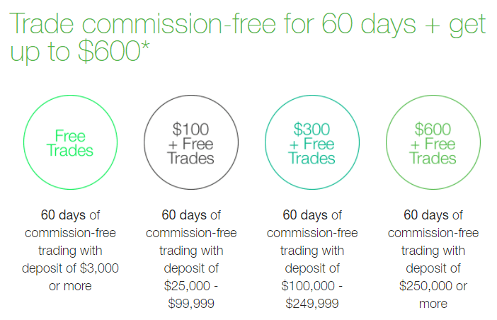 TD Ameritrade Brokerage Account: $600 Bonus & 60 Days Free