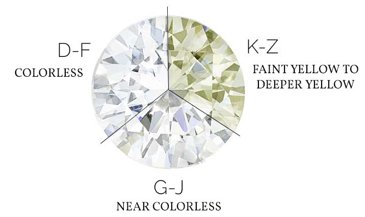 Diamond Color Grade Scale Guide. Pirouette Wedding Rings. 14k Gold Engagement Rings. Breast Milk Rings. Blue Lotus Engagement Rings. Sandwich Wedding Rings. Colored Engagement Rings. Fashion Wedding Rings. Art Master Engagement Rings