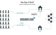 Groundfloor (Real Estate Crowdfunding Platform) Promotions: $10 Investor Sign-Up Bonus And $10 Referral Offer