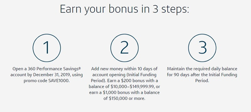 Capital One 360 Performance Savings Promotion